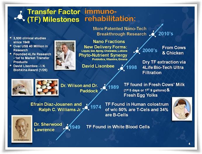 Sejarah Penemuan Transfer Factor