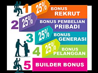 Perhitungan Bonus 4Life Transfer Factor